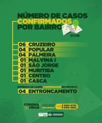 Covid 19 Jaguaquara por Bairro